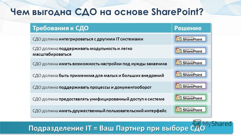 Чем выгодна СДО на основе SharePoint? Подразделение IT = Ваш Партнер при выборе СДО