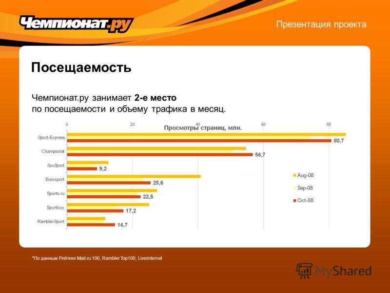 Посещаемость Чемпионат.ру занимает 2-е место по посещаемости и объему трафика в месяц. Презентация проекта *По данным Рейтинг Mail.ru 100, Rambler Top100, Liveinternet