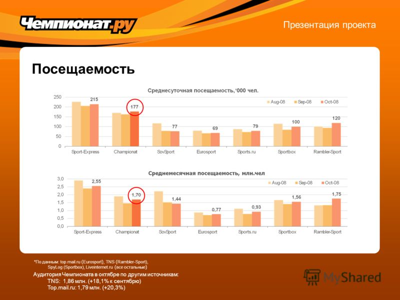 Посещаемость Презентация проекта Аудитория Чемпионата в октябре по другим источникам: TNS: 1,86 млн. (+18,1% к сентябрю) Top.mail.ru: 1,79 млн. (+20,3%) *По данным: top.mail.ru ( Eurosport ), TNS ( Rambler-Sport), SpyLog (Sportbox), Liveinternet.ru (