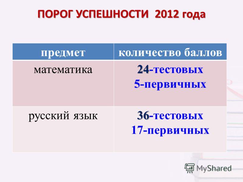 предметколичество баллов математика 24 24-тестовых 5-первичных русский язык 36 36-тестовых 17-первичных ПОРОГ УСПЕШНОСТИ 2012 года