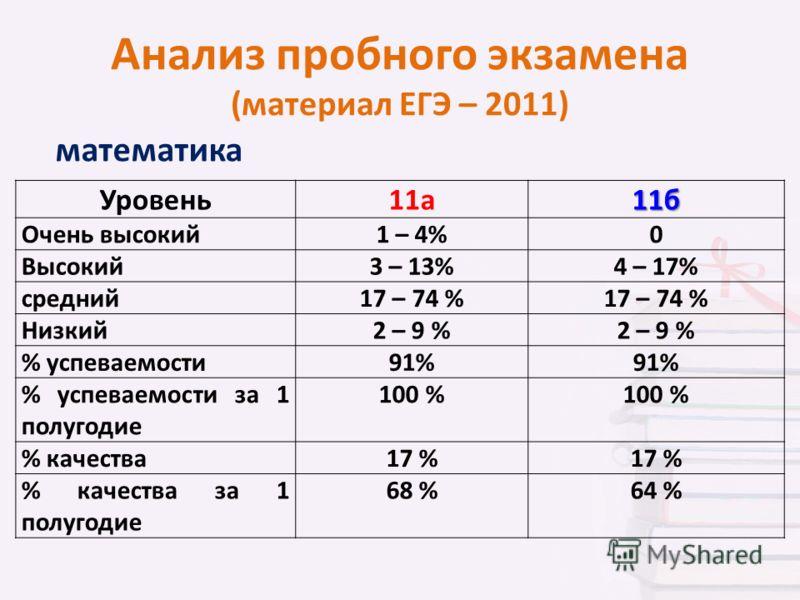 Анализ пробного экзамена (материал ЕГЭ – 2011) математика Уровень11а11б Очень высокий1 – 4%0 Высокий3 – 13%4 – 17% средний17 – 74 % Низкий2 – 9 % % успеваемости91% % успеваемости за 1 полугодие 100 % % качества17 % % качества за 1 полугодие 68 %64 %