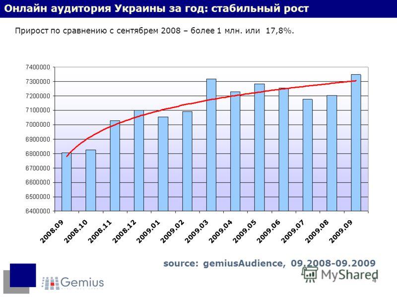 4 Онлайн аудитория Украины за год: стабильный рост Прирост по сравнению с сентябрем 2008 – более 1 млн. или 17,8%. source: gemiusAudience, 09.2008-09.2009