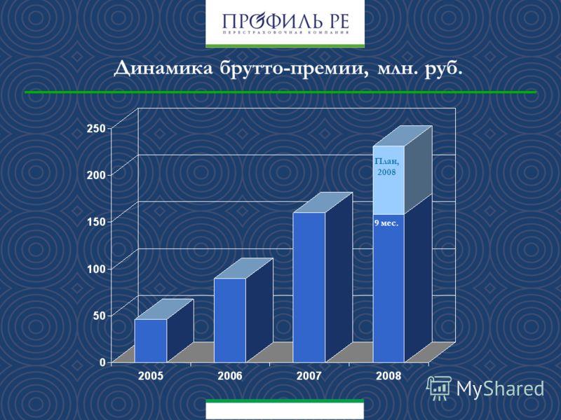Динамика брутто-премии, млн. руб. План, 2008 9 мес.