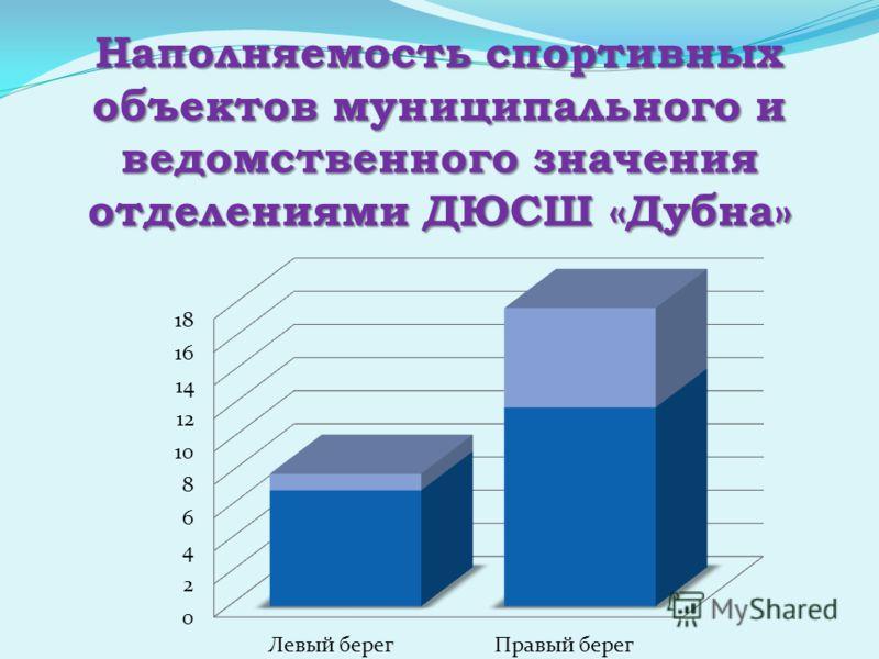 Наполняемость спортивных объектов муниципального и ведомственного значения отделениями ДЮСШ «Дубна»
