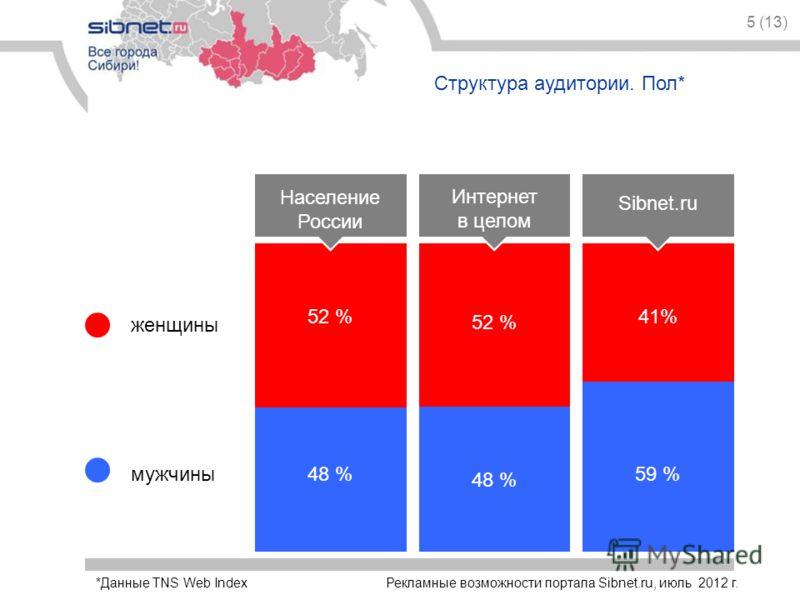 5 (13) Структура аудитории. Пол* Население России Интернет в целом Sibnet.ru 52 % 41%41% 48 % 59 % женщины мужчины Рекламные возможности портала Sibnet.ru, июль 2012 г.*Данные TNS Web Index
