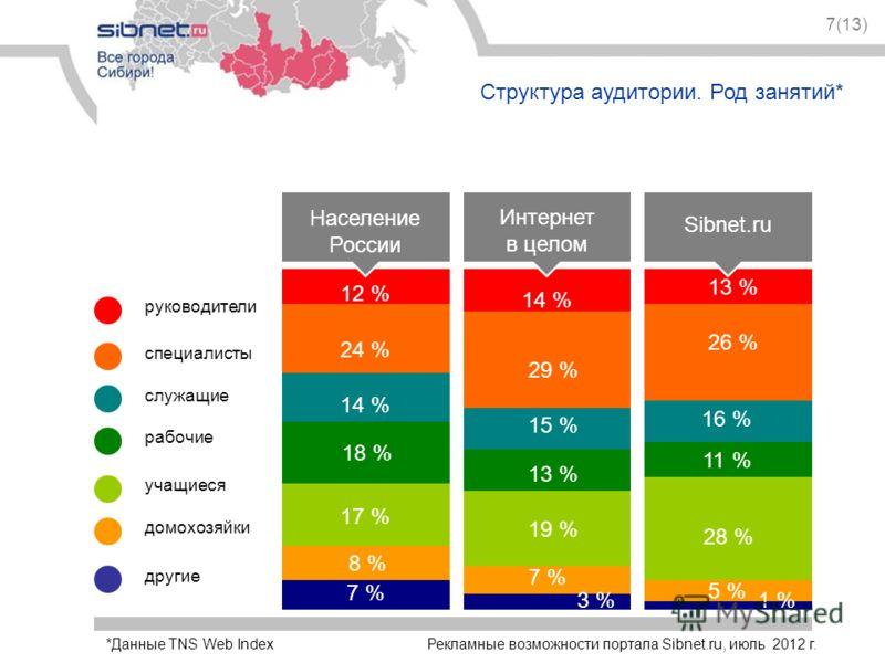 7(13) Структура аудитории. Род занятий* специалисты руководители рабочие служащие учащиеся домохозяйки другие Население России 12 % 25 % 24 % 14 % 18 % 17 % 8 % 7 % 14 % 29 % 15 % 13 % 19 % 7 % 3 % 13 % 26 % 16 % 11 % 28 % 5 % 1 % Интернет в целом Si