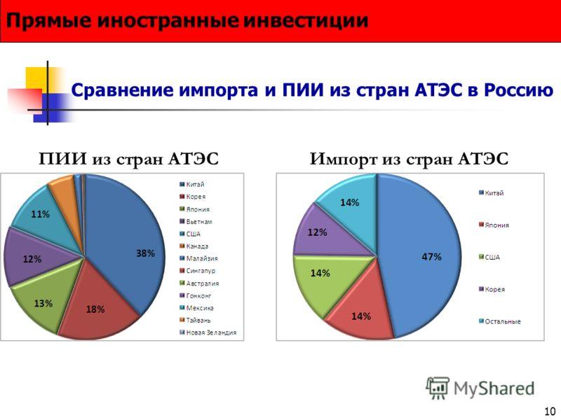 10 Сравнение импорта и ПИИ из стран АТЭС в Россию Прямые иностранные инвестиции ПИИ из стран АТЭСИмпорт из стран АТЭС
