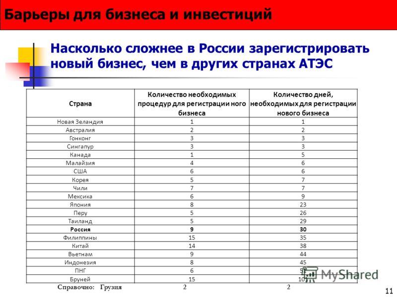11 Насколько сложнее в России зарегистрировать новый бизнес, чем в других странах АТЭС Барьеры для бизнеса и инвестиций Страна Количество необходимых процедур для регистрации ного бизнеса Количество дней, необходимых для регистрации нового бизнеса Но
