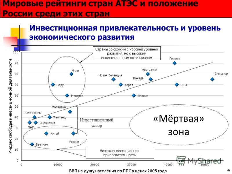 4 Инвестиционная привлекательность и уровень экономического развития Мировые рейтинги стран АТЭС и положение России среди этих стран Страны со схожим с Россией уровнем развития, но с высоким инвестиционным потенциалом Инвестиционный зазор