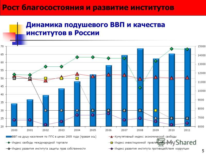 5 Динамика подушевого ВВП и качества институтов в России Рост благосостояния и развитие институтов