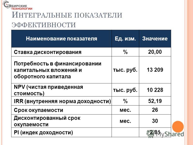 И НТЕГРАЛЬНЫЕ ПОКАЗАТЕЛИ ЭФФЕКТИВНОСТИ Наименование показателяЕд. изм.Значение Ставка дисконтирования%20,00 Потребность в финансировании капитальных вложений и оборотного капитала тыс. руб.13 209 NPV (чистая приведенная стоимость) тыс. руб.10 228 IRR