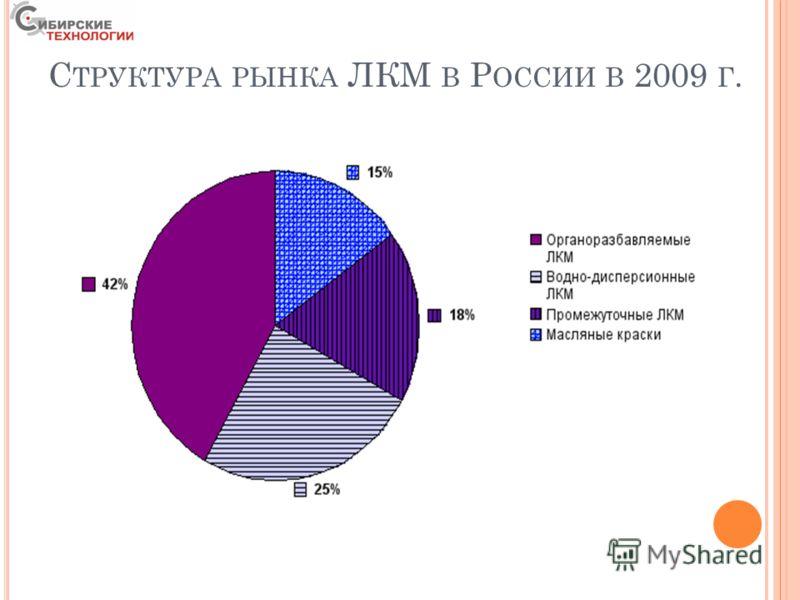 С ТРУКТУРА РЫНКА ЛКМ В Р ОССИИ В 2009 Г.
