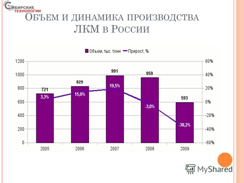 О БЪЕМ И ДИНАМИКА ПРОИЗВОДСТВА ЛКМ В Р ОССИИ