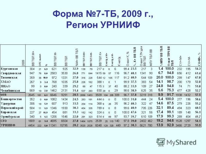 Форма 7-ТБ, 2009 г., Регион УРНИИФ