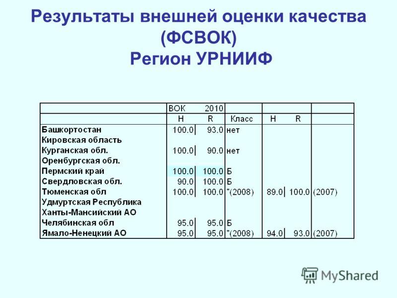 Результаты внешней оценки качества (ФСВОК) Регион УРНИИФ