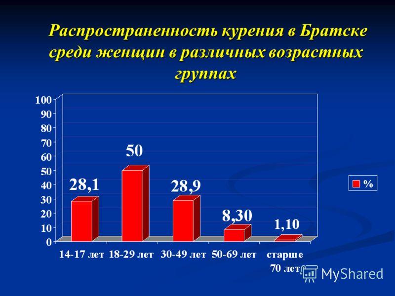 Распространенность курения в Братске среди женщин в различных возрастных группах Распространенность курения в Братске среди женщин в различных возрастных группах