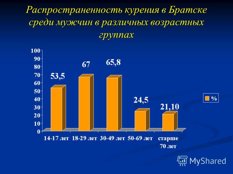 Распространенность курения в Братске среди мужчин в различных возрастных группах