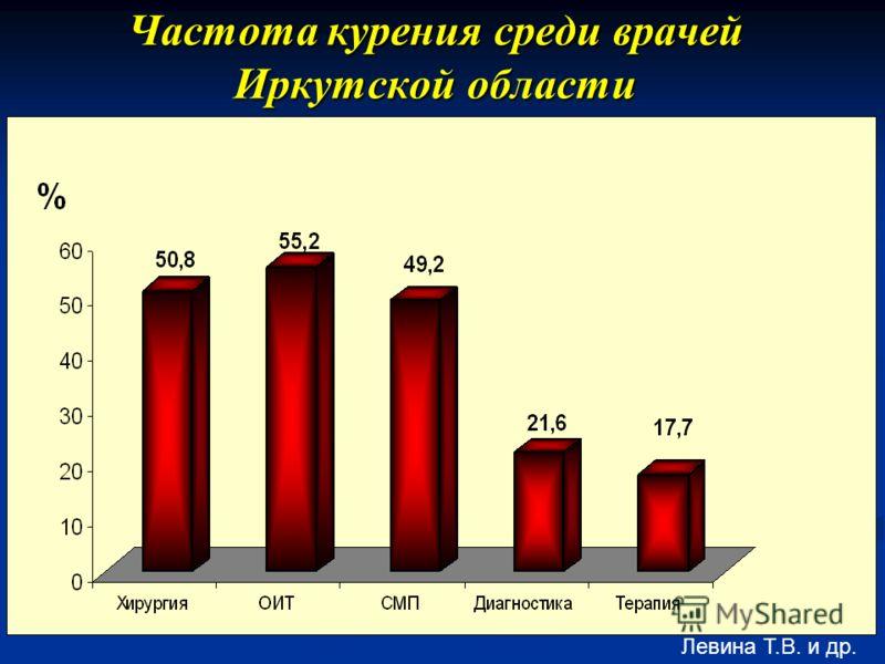 Частота курения среди врачей Иркутской области Левина Т.В. и др.