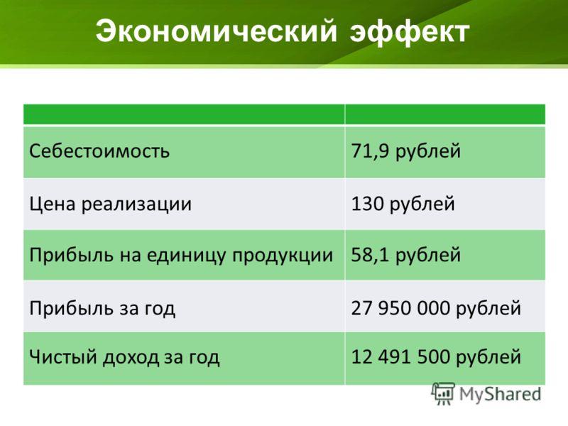 Экономический эффект Себестоимость71,9 рублей Цена реализации130 рублей Прибыль на единицу продукции58,1 рублей Прибыль за год27 950 000 рублей Чистый доход за год12 491 500 рублей