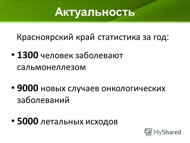 Актуальность 1300 человек заболевают сальмонеллезом 9000 новых случаев онкологических заболеваний 5000 летальных исходов Красноярский край статистика за год :