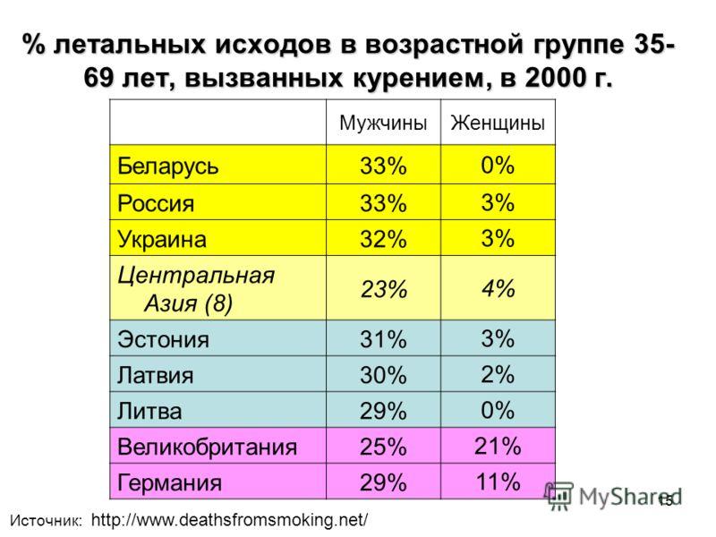 15 % летальных исходов в возрастной группе 35- 69 лет, вызванных курением, в 2000 г. МужчиныЖенщины Беларусь33%0% Россия33%3% Украина32%3% Центральная Азия (8) 23%4% Эстония31%3% Латвия30%2% Литва29%0% Великобритания25%21% Германия29%11% Источник: ht