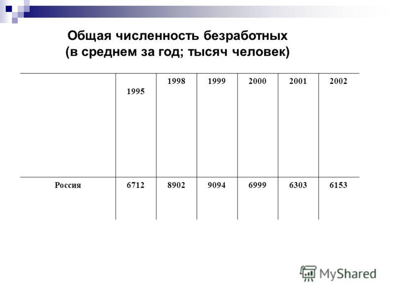 Общая численность безработных (в среднем за год; тысяч человек) 1995 19981999200020012002 Россия671289029094699963036153