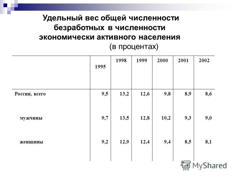 Удельный вес общей численности безработных в численности экономически активного населения (в процентах) 1995 19981999200020012002 Россия, всего9,513,212,69,88,98,6 мужчины9,713,512,810,29,39,0 женщины9,212,912,49,48,58,1
