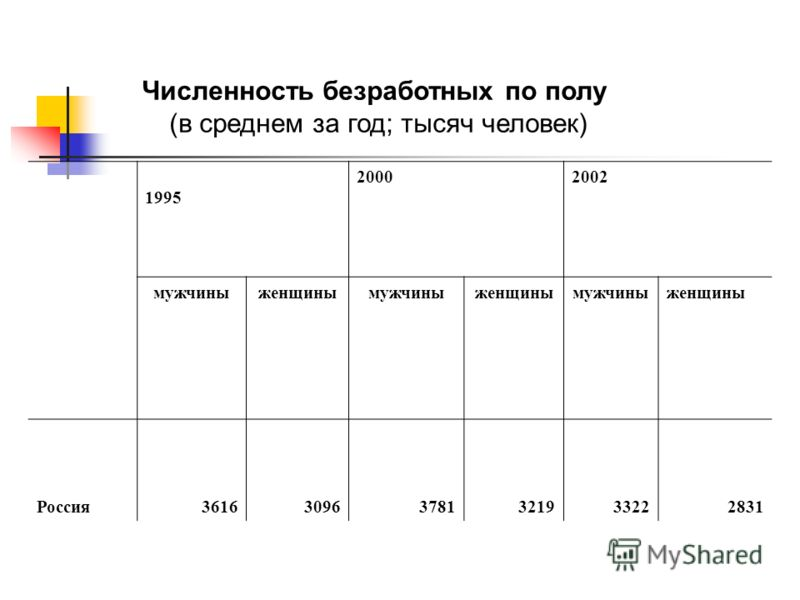 Численность безработных по полу (в среднем за год; тысяч человек) 1995 20002002 мужчиныженщинымужчиныженщинымужчиныженщины Россия361630963781321933222831