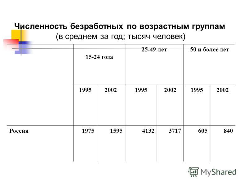 Численность безработных по возрастным группам (в среднем за год; тысяч человек) 15-24 года 25-49 лет50 и более лет 199520021995200219952002 Россия1975159541323717605840