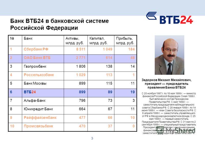 3 Банк ВТБ24 в банковской системе Российской Федерации БанкАктивы, млрд. руб. Капитал, млрд. руб. Прибыль, млрд. руб. 1Сбербанк РФ8 5111 049184 2ОАО Банк ВТБ2 77161448 3Газпромбанк1 80613814 4Россельхозбанк1 0291131 5Банк Москвы89911511 6ВТБ248998919