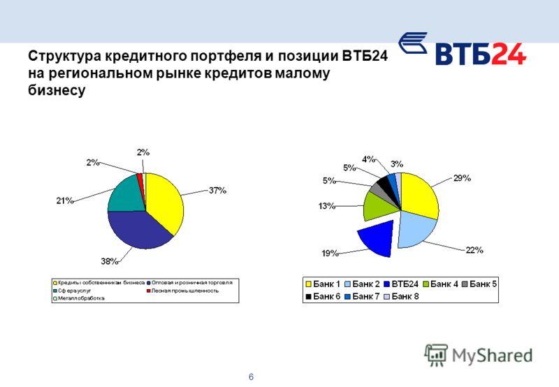 6 Структура кредитного портфеля и позиции ВТБ24 на региональном рынке кредитов малому бизнесу