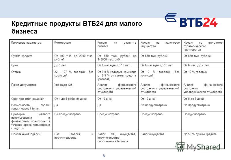 8 Кредитные продукты ВТБ24 для малого бизнеса Ключевые параметрыКоммерсантКредит на развитие бизнеса Кредит на залоговое имущество Кредит по программе стратегического партнерства Сумма кредитаОт 100 тыс. до 2000 тыс. рублей От 850 тыс. рублей до 1430