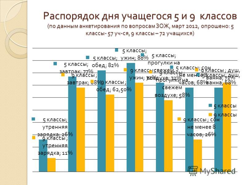 Распорядок дня учащегося 5 и 9 классов ( по данным анкетирования по вопросам ЗОЖ, март 2012, опрошено : 5 классы - 57 уч - ся, 9 классы – 72 учащихся )