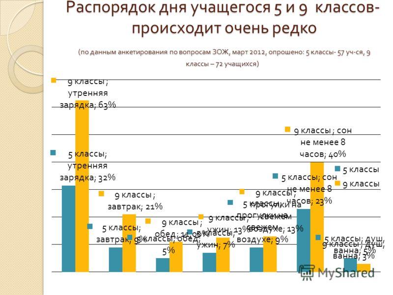 Распорядок дня учащегося 5 и 9 классов - происходит очень редко ( по данным анкетирования по вопросам ЗОЖ, март 2012, опрошено : 5 классы - 57 уч - ся, 9 классы – 72 учащихся )