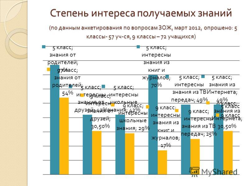 Степень интереса получаемых знаний ( по данным анкетирования по вопросам ЗОЖ, март 2012, опрошено : 5 классы - 57 уч - ся, 9 классы – 72 учащихся )