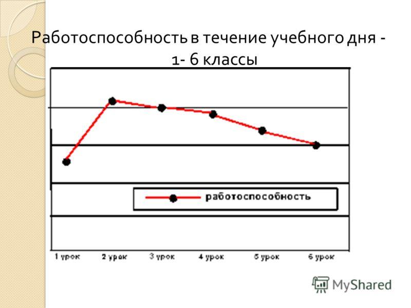 Работоспособность в течение учебного дня 1-6 классы Работоспособность в течение учебного дня - 1- 6 классы