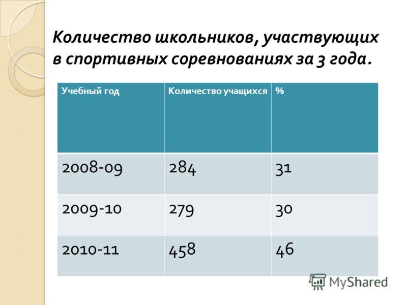 Количество школьников, участвующих в спортивных соревнованиях за 3 года. Учебный годКоличество учащихся % 2008-0928431 2009-1027930 2010-1145846