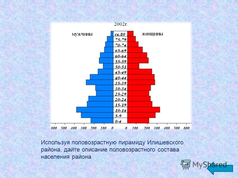 Используя половозрастную пирамиду Илишевского района, дайте описание половозрастного состава населения района