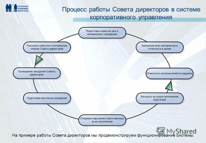 Процесс работы Совета директоров в системе корпоративного управления На примере работы Совета директоров мы продемонстрируем функционирование системы.