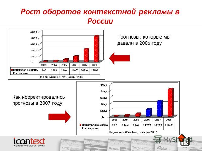 Рост оборотов контекстной рекламы в России Прогнозы, которые мы давали в 2006 году Как корректировались прогнозы в 2007 году