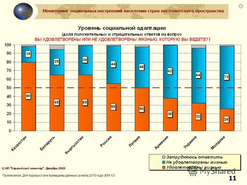 Мониторинг социальных настроений населения стран постсоветского пространства 11 Примечание. Для Кыргызстана приведены данные за июль 2010 года (ЕМ-13)