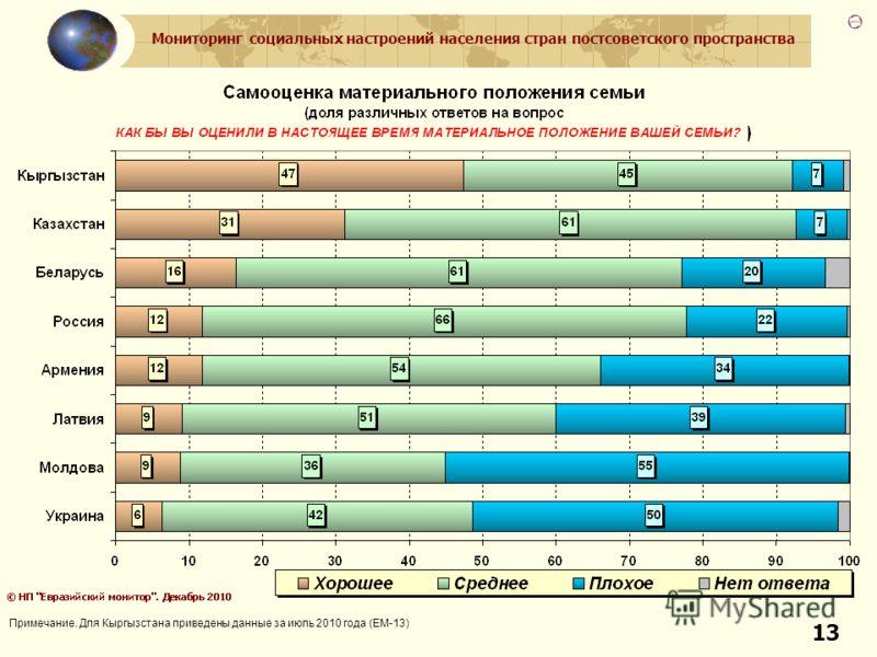 Мониторинг социальных настроений населения стран постсоветского пространства 13 Примечание. Для Кыргызстана приведены данные за июль 2010 года (ЕМ-13)
