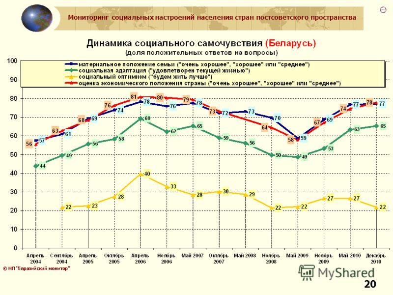 Мониторинг социальных настроений населения стран постсоветского пространства 20