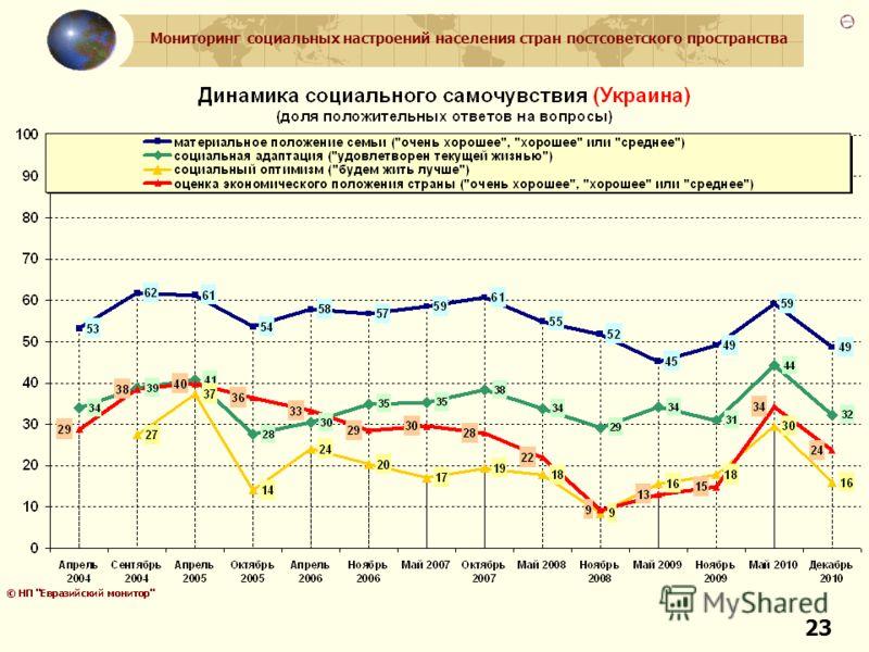 Мониторинг социальных настроений населения стран постсоветского пространства 23