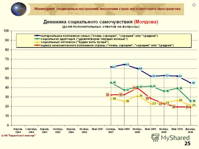 Мониторинг социальных настроений населения стран постсоветского пространства 25