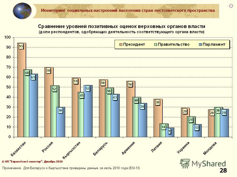 Мониторинг социальных настроений населения стран постсоветского пространства 28 Примечание. Для Беларуси и Кыргызстана приведены данные за июль 2010 года (ЕМ-13)