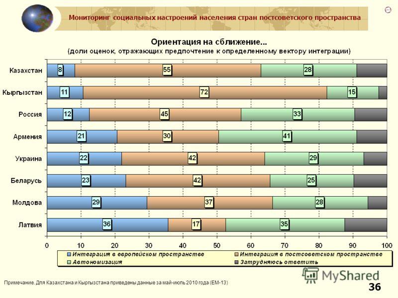 Мониторинг социальных настроений населения стран постсоветского пространства 36 Примечание. Для Казахстана и Кыргызстана приведены данные за май-июль 2010 года (ЕМ-13)