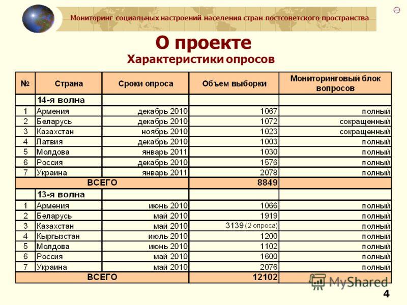 Мониторинг социальных настроений населения стран постсоветского пространства 4 О проекте Характеристики опросов