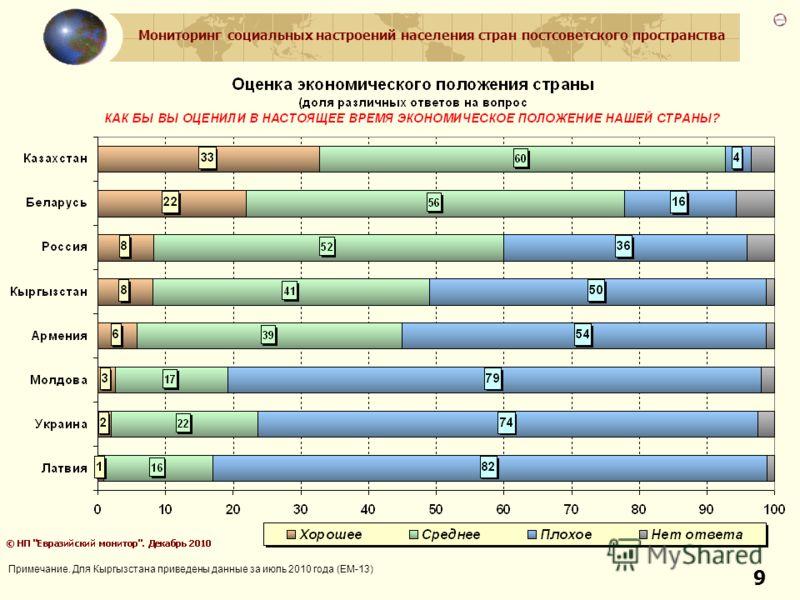 Мониторинг социальных настроений населения стран постсоветского пространства 9 Примечание. Для Кыргызстана приведены данные за июль 2010 года (ЕМ-13)