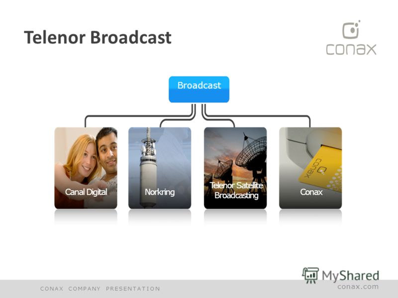 conax.com Telenor Broadcast Broadcast Canal DigitalNorkring Telenor Satellite Broadcastin g Conax CONAX COMPANY PRESENTATION